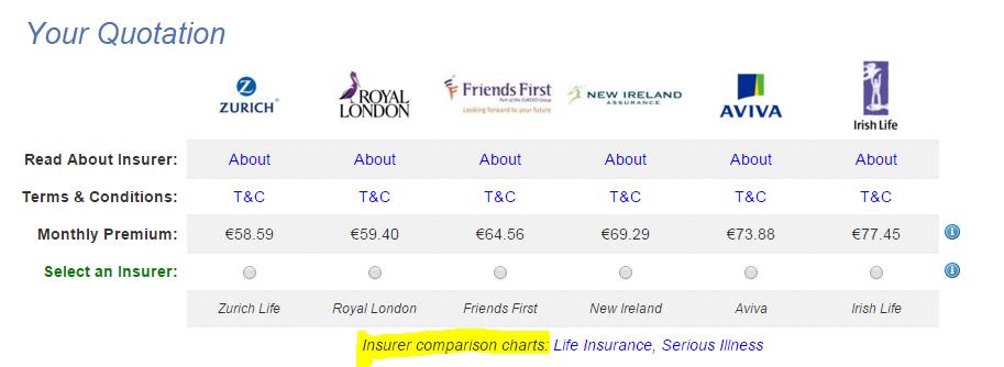 Life Insurance Comparison Chart
