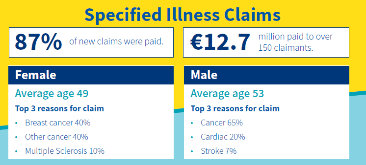 Aviva serious illness claims
