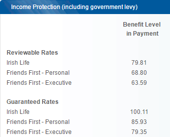 fixed v reviewable income protection quotes