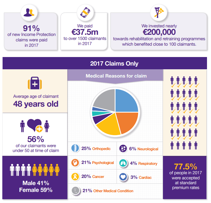 income protection claims stats 2017 ireland