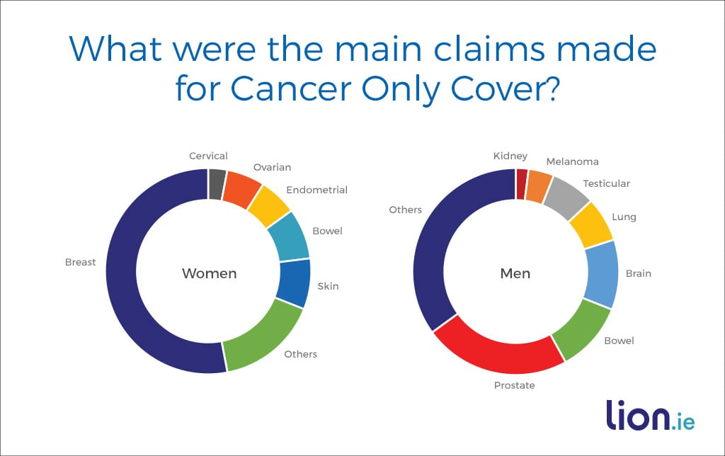 main_claims_made_for_cancer_only_cover