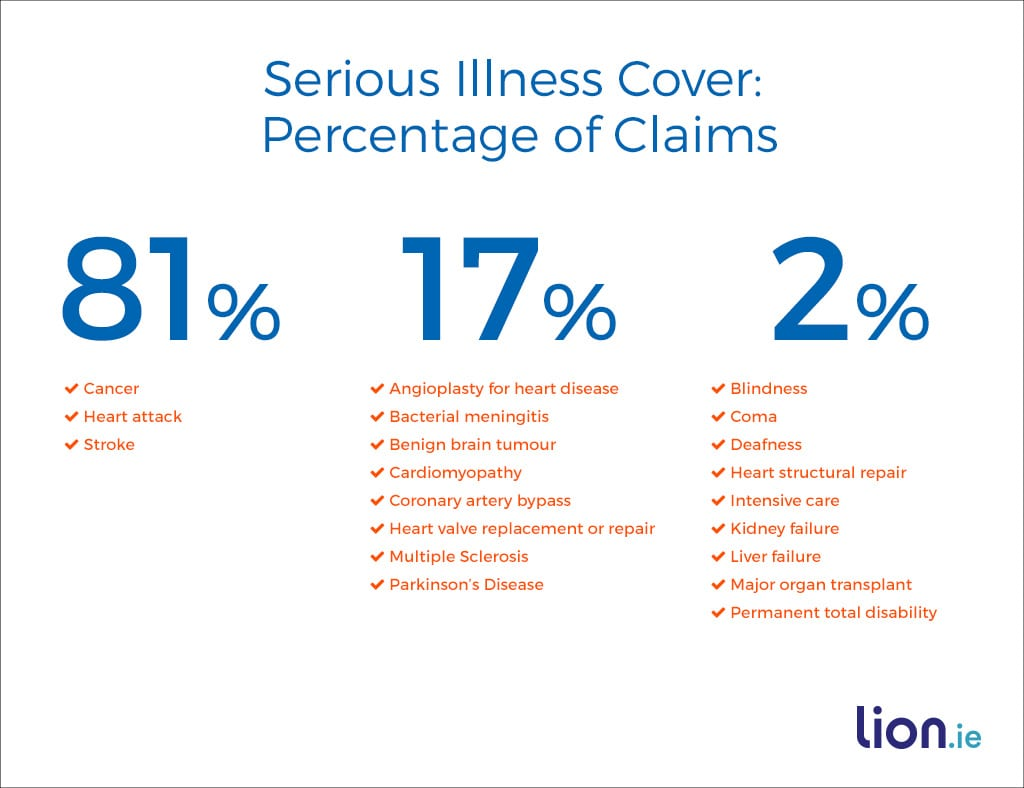serious_illness_cover_percentage_of_claims
