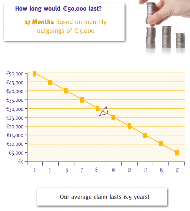 50k will last for 17 months if you drawdown 3k per month graph